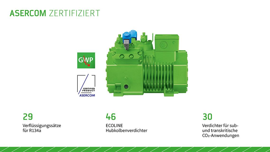 Das Bild zeigt eine Überblicksdarstellung: Von BITZER sind 29 Verflüssigungssätze für das Kältemittel R134a, 46 ECOLINE Hubkolbenverdichter und 30 CO2-Verdichter für sub- und transkritische Anwendungen ASERCOM-zertifiziert