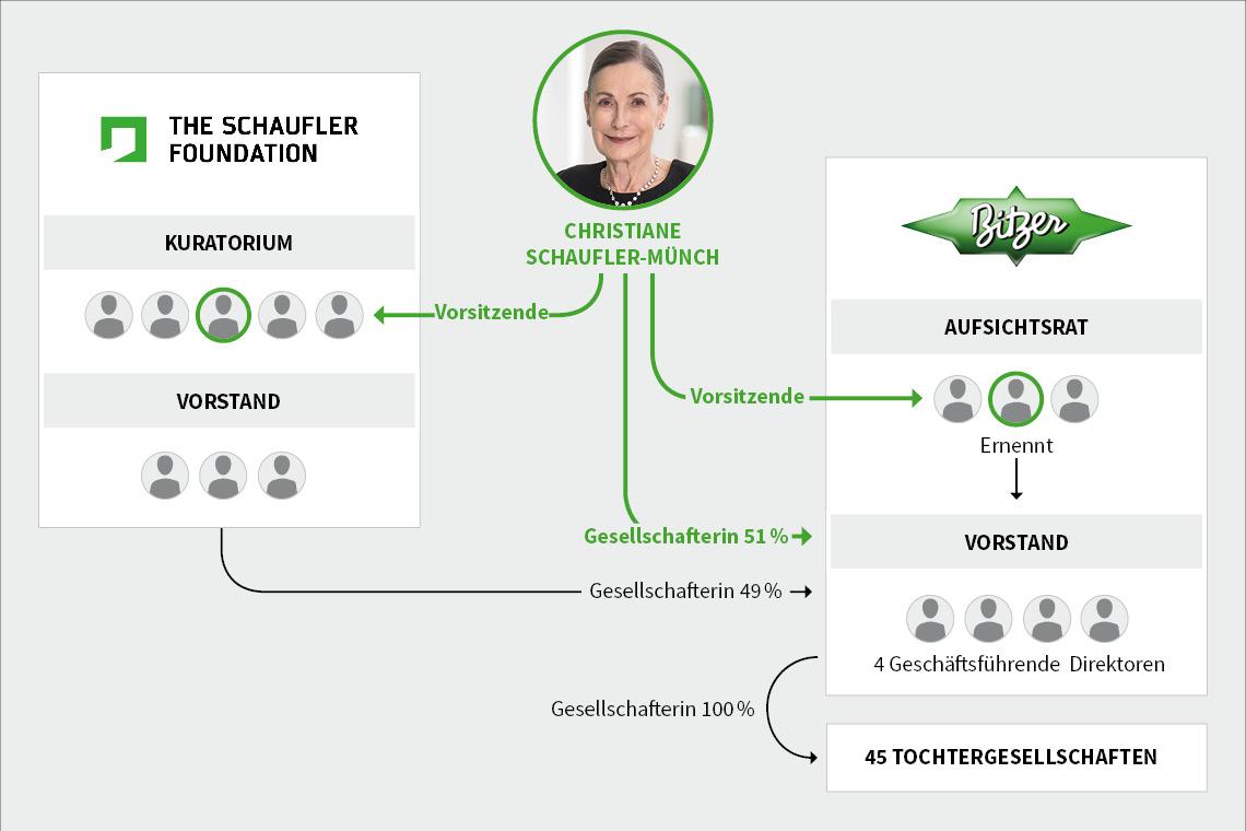 Organisationsstruktur der THE SCHAUFLER FOUNDATION und von BITZER