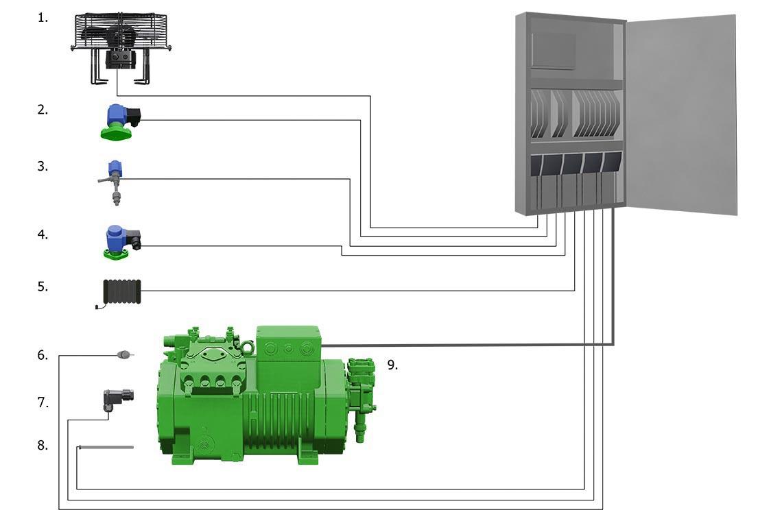 比泽尔 ECOLINE 压缩机的电气连接示例