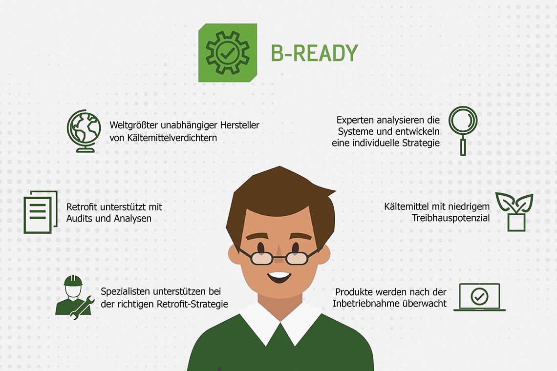 Grafik mit B-READY Leistungen