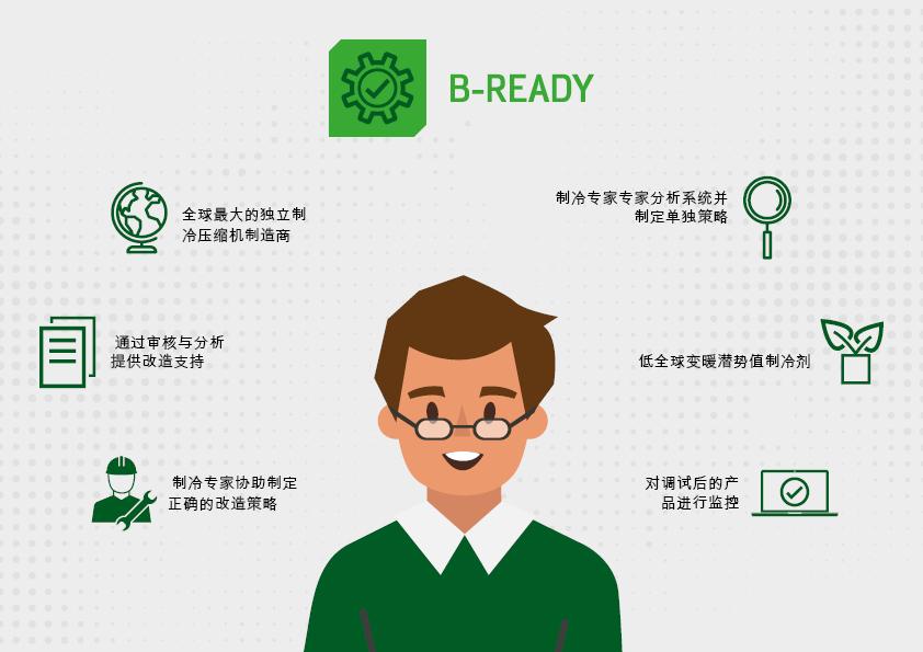 比泽尔客户服务:比泽尔客户可以减少停机时间,并通过 B-READY 延长系统的总使用寿命