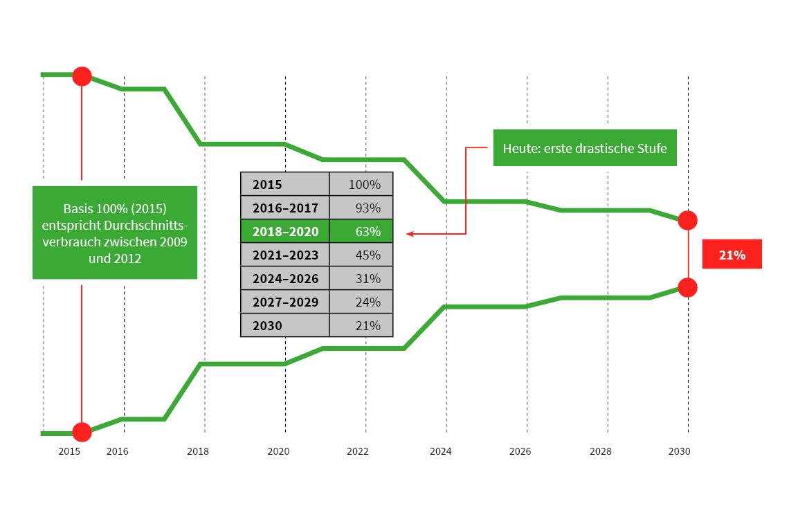 Die F-Gase-Verordnung der Europäischen Union beschränkt den Einsatz von F-Gasen bis 2030 auf 21 Prozent des Durchschnittswertes der Jahre 2009 bis 2012