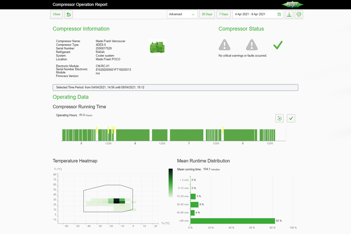 The BDN provides actionable insights based on high resolution compressor data